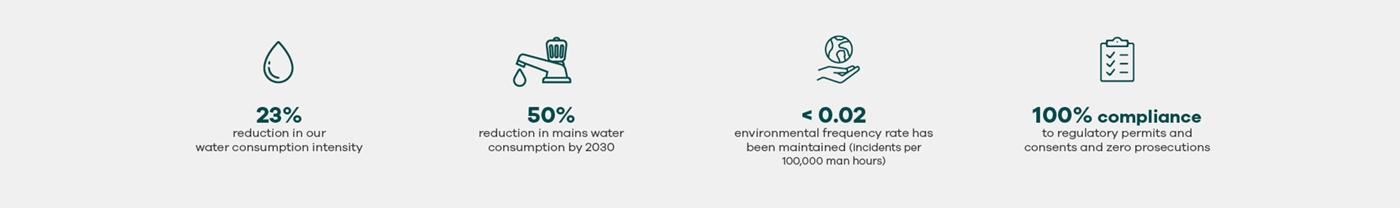 2 UN Goals Clean Water and Sanitation